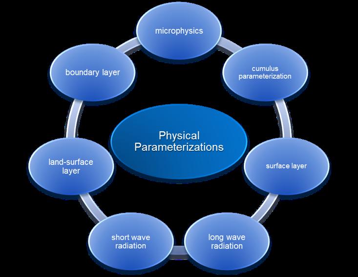 Physical Parameterizations modello meteo