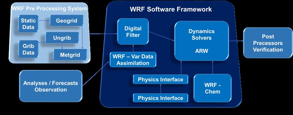 WRF Software Framework modello meteo